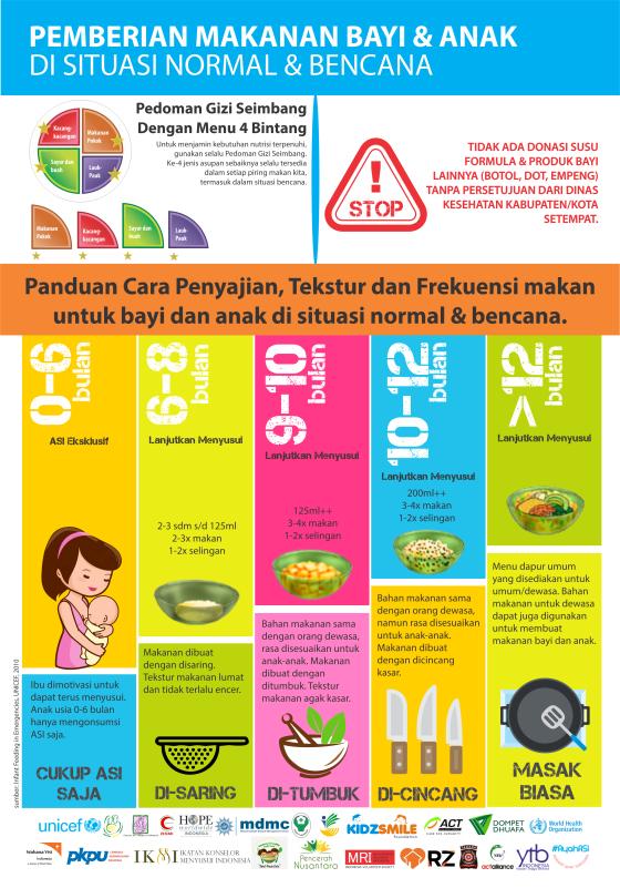 Ketahui Beberapa Vitamin Anak Biar Gemuk Sehat